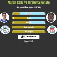 Martin Kelly vs Ibrahima Konate h2h player stats