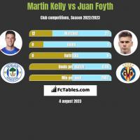 Martin Kelly vs Juan Foyth h2h player stats