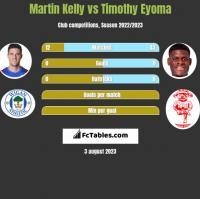 Martin Kelly vs Timothy Eyoma h2h player stats