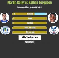 Martin Kelly vs Nathan Ferguson h2h player stats