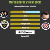 Martin Kobras vs Ivan Lucic h2h player stats