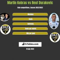 Martin Kobras vs Reuf Durakovic h2h player stats