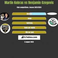 Martin Kobras vs Benjamin Ozegovic h2h player stats