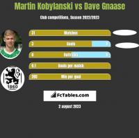 Martin Kobylanski vs Dave Gnaase h2h player stats