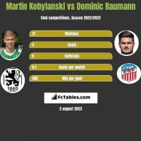 Martin Kobylański vs Dominic Baumann h2h player stats