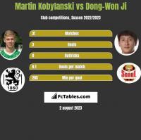 Martin Kobylański vs Dong-Won Ji h2h player stats