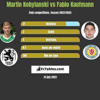Martin Kobylanski vs Fabio Kaufmann h2h player stats