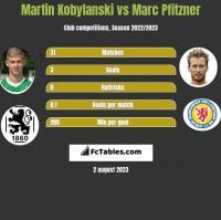 Martin Kobylanski vs Marc Pfitzner h2h player stats