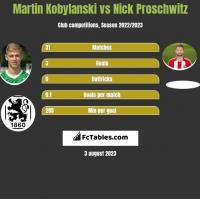 Martin Kobylański vs Nick Proschwitz h2h player stats