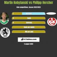 Martin Kobylanski vs Philipp Hercher h2h player stats