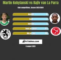 Martin Kobylański vs Rajiv van La Parra h2h player stats