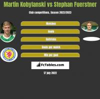 Martin Kobylanski vs Stephan Fuerstner h2h player stats