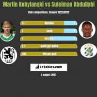 Martin Kobylański vs Suleiman Abdullahi h2h player stats