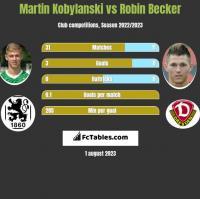 Martin Kobylanski vs Robin Becker h2h player stats