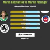 Martin Kobylański vs Marvin Pieringer h2h player stats