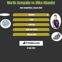 Martin Kompalla vs Mika Hilander h2h player stats