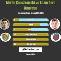 Martin Konczkowski vs Adam Oern Arnarson h2h player stats