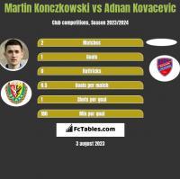 Martin Konczkowski vs Adnan Kovacevic h2h player stats
