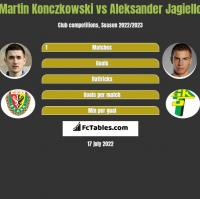 Martin Konczkowski vs Aleksander Jagiello h2h player stats