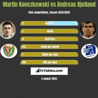 Martin Konczkowski vs Andreas Bjelland h2h player stats