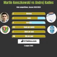 Martin Konczkowski vs Andrej Kadlec h2h player stats