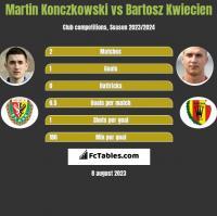 Martin Konczkowski vs Bartosz Kwiecień h2h player stats