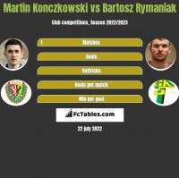Martin Konczkowski vs Bartosz Rymaniak h2h player stats