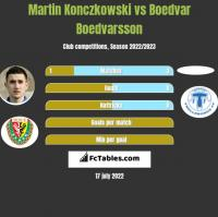 Martin Konczkowski vs Boedvar Boedvarsson h2h player stats