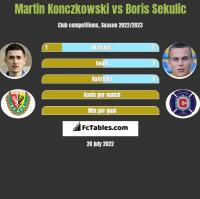 Martin Konczkowski vs Boris Sekulic h2h player stats