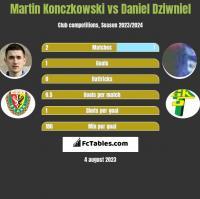 Martin Konczkowski vs Daniel Dziwniel h2h player stats