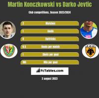 Martin Konczkowski vs Darko Jevtic h2h player stats