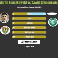 Martin Konczkowski vs Dawid Szymonowicz h2h player stats