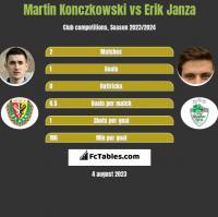 Martin Konczkowski vs Erik Janza h2h player stats