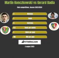 Martin Konczkowski vs Gerard Badia h2h player stats