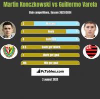 Martin Konczkowski vs Guillermo Varela h2h player stats