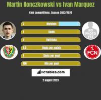 Martin Konczkowski vs Ivan Marquez h2h player stats