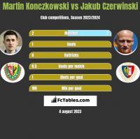 Martin Konczkowski vs Jakub Czerwiński h2h player stats