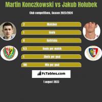 Martin Konczkowski vs Jakub Holubek h2h player stats
