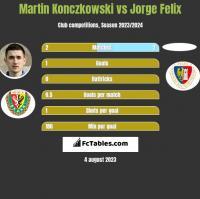 Martin Konczkowski vs Jorge Felix h2h player stats