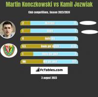 Martin Konczkowski vs Kamil Jozwiak h2h player stats
