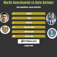Martin Konczkowski vs Karlo Bartolec h2h player stats