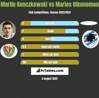 Martin Konczkowski vs Marios Oikonomou h2h player stats