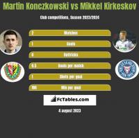 Martin Konczkowski vs Mikkel Kirkeskov h2h player stats