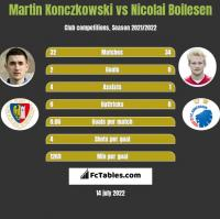 Martin Konczkowski vs Nicolai Boilesen h2h player stats