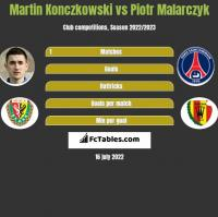 Martin Konczkowski vs Piotr Malarczyk h2h player stats