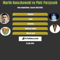 Martin Konczkowski vs Piotr Parzyszek h2h player stats