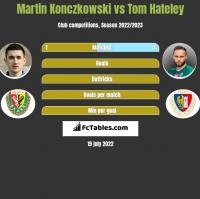 Martin Konczkowski vs Tom Hateley h2h player stats