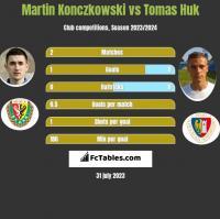 Martin Konczkowski vs Tomas Huk h2h player stats