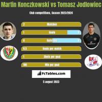 Martin Konczkowski vs Tomasz Jodlowiec h2h player stats