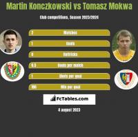 Martin Konczkowski vs Tomasz Mokwa h2h player stats